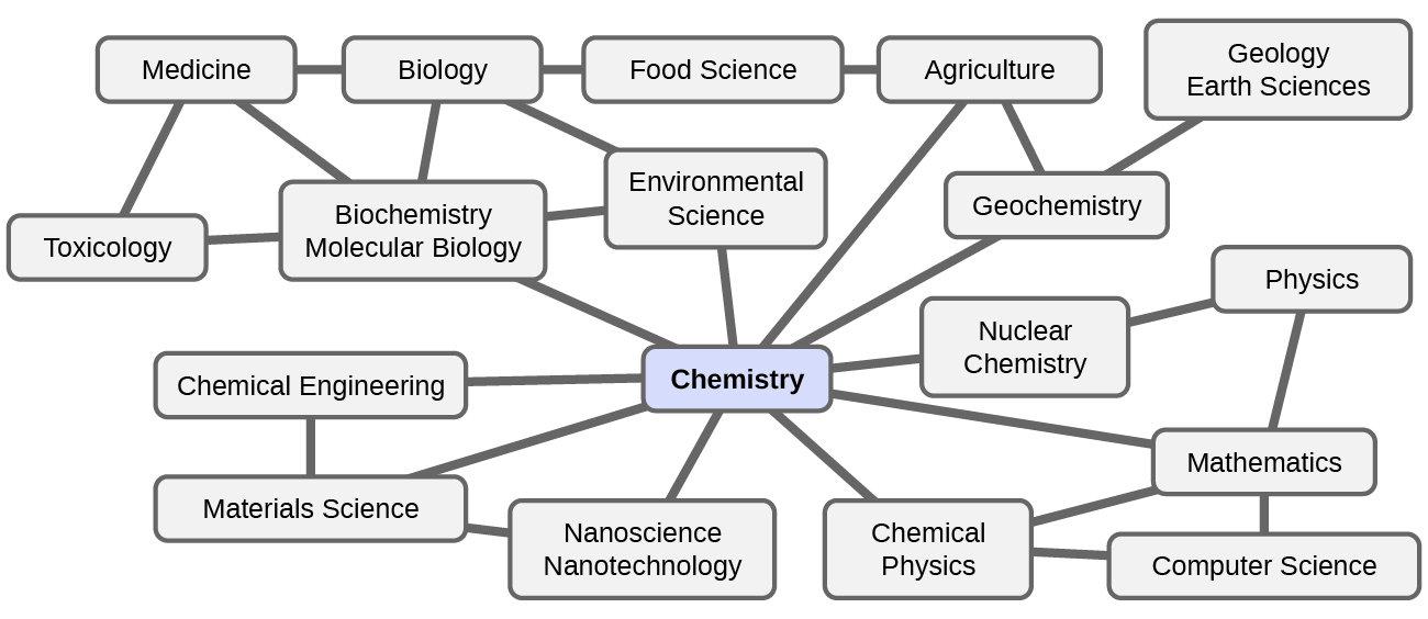 A flowchart shows a box containing chemistry at its center. Chemistry is connected to geochemistry, nuclear chemistry, chemical physics, nanoscience and nanotechnology, materials science, chemical engineering, biochemistry and molecular biology, environmental science, agriculture, and mathematics. Each of these disciplines is further connected to other related fields including medicine, biology, food science, geology earth sciences, toxicology, physics, and computer science.