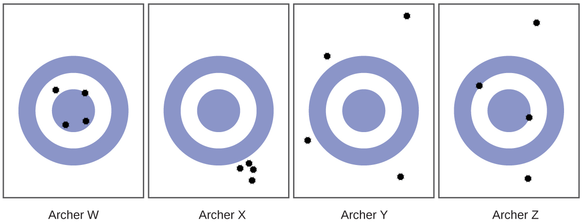 4 targets are shown each with 4 holes indicating where the arrows hit the targets. Archer W put all 4 arrows closely around the center of the target. Archer X put all 4 arrows in a tight cluster but far to the lower right of the target. Archer Y put all 4 arrows at different corners of the target. All 4 arrows are very far from the center of the target. Archer Z put 2 arrows close to the target and 2 other arrows far outside of the target.