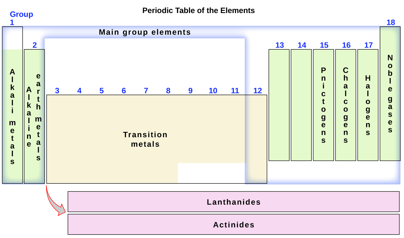 The periodic table chemistry this diagram combines the groups and periods of the periodic table based on their similar properties urtaz Choice Image