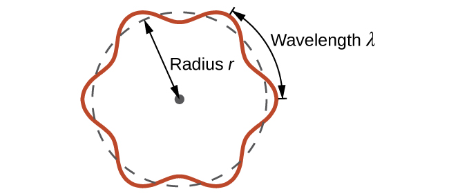 "This figure includes a circle formed from a dashed line. A sinusoidal wave pattern indicated with a solid red line is wrapped around the circle, centered about the edge of the circle. Line segments extend outward from the circle extending through 2 wave crests along the circle. A double ended arrow is drawn between these segments and is labeled, ""wavelength, lambda."" A dashed double headed arrow is drawn from the center to the edge of the circle and is labeled, ""radius r."""