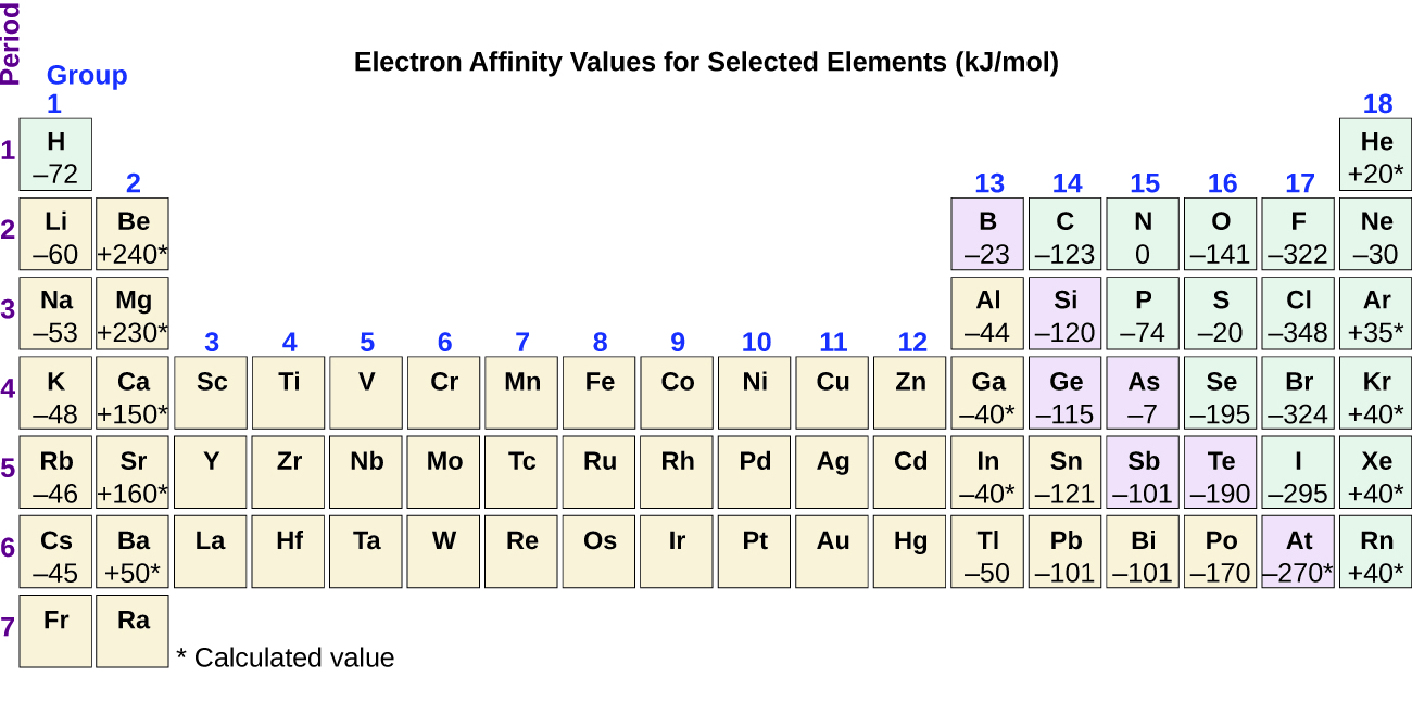 Periodic variations in element properties chemistry the figure includes a periodic table with the title electron affinity values for selected urtaz Image collections