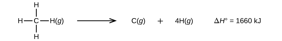 """A reaction is shown with Lewis structures. The first structure shows a carbon atom single bonded to four hydrogen atoms with the symbol, """"( g )"""" written next to it. A right-facing arrow points to the letter """"C"""" and the symbol """"( g ),"""" which is followed by a plus sign. Next is the number 4, the letter """"H"""" and the symbol, """"( g )."""" To the right of this equation is another equation: capital delta H superscript degree symbol equals 1660 k J."""