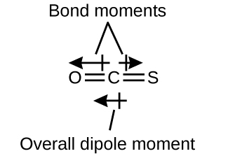 "An image shows a carbon atom double bonded to a sulfur atom and an oxygen atom which are arranged in a horizontal plane. Two arrows face away from the center of the molecule in opposite directions and are drawn horizontally like the molecule. The left-facing arrow is larger than the right-facing arrow. These arrows are labeled, ""Bond moments,"" and a left-facing arrow below the molecule is labeled, ""Overall dipole moment."""
