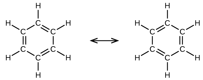 A diagram is shown that is made up of two Lewis structures connected by a double ended arrow. The left image shows six carbon atoms bonded together with alternating double and single bonds to form a six-sided ring. Each carbon is also bonded to a hydrogen atom by a single bond. The right image shows the same structure, but the double and single bonds in between the carbon atoms have changed positions.