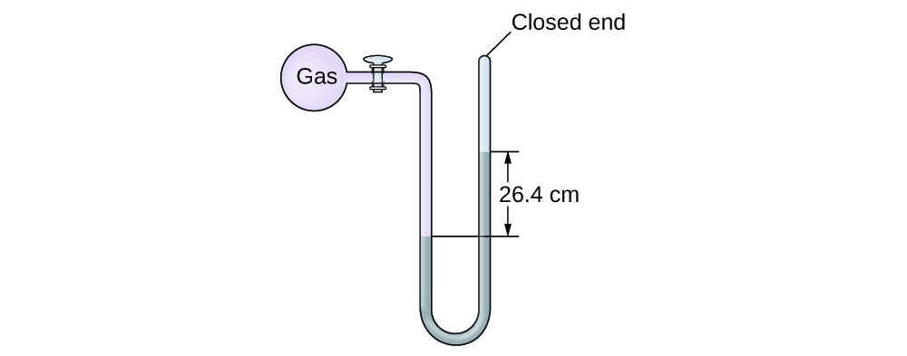 "A diagram of a closed-end manometer is shown. To the upper left is a spherical container labeled, ""gas."" This container is connected by a valve to a U-shaped tube which is labeled ""closed end"" at the upper right end. The container and a portion of tube that follows are shaded pink. The lower portion of the U-shaped tube is shaded grey with the height of the gray region being greater on the right side than on the left. The difference in height of 26.4 c m is indicated with horizontal line segments and arrows."