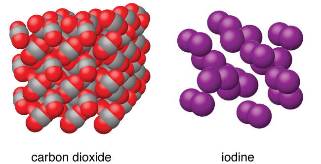 "Two images are shown and labeled ""carbon dioxide"" and ""iodine."" The carbon dioxide structure is composed of molecules, each made up of one gray and two red atoms, stacked together into a cube. The image of iodine shows pairs of purple atoms arranged near one another, but not touching."