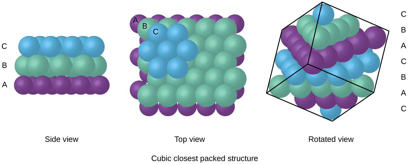 "Three images are shown. In the first image, a side view shows a layer of blue spheres, labeled ""C"" stacked on top of, and sitting in between the gaps in a second layer that is composed of green spheres, labeled ""B,"" which are sitting atop a purple layer of spheres labeled ""A."" A label below this image reads ""Side view."" The second image shows a top view of the same layers of spheres, where the top layer is ""C,"" the second layer is ""B"" and the lowest layer is ""C."" This image is labeled ""Top view"" and written under this is the phrase ""Cubic closest packed structure."" The third image shows an upper view of the side of a cube composed of two sets of the repeating layers shown in the other images. The layers are arranged ""C, B, A, C, B, A, C"" and the phrase written under this image reads ""Rotated view."""