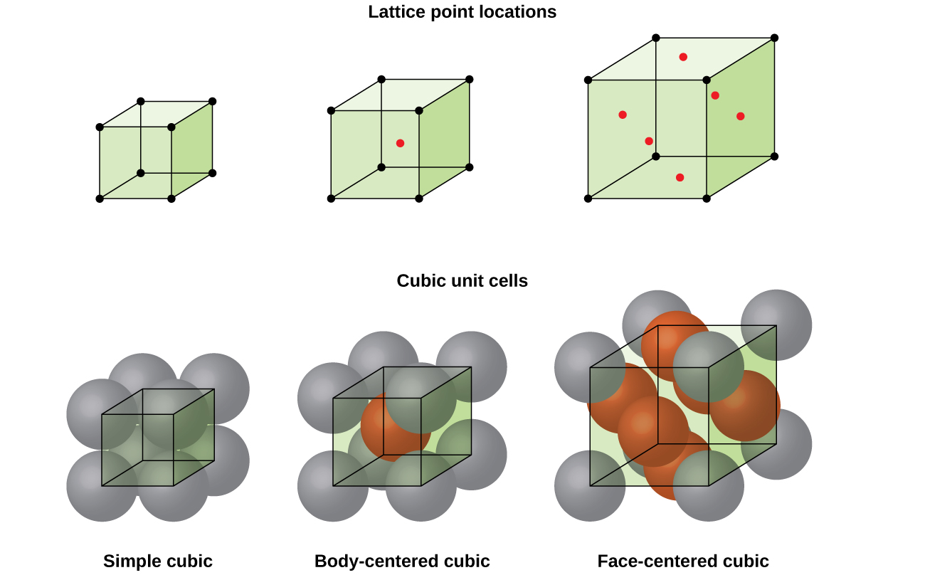 "Three pairs of images are shown. The first three images are in a row and are labeled ""Lattice point locations"" while the second three images are in a row labeled ""Cubic unit cells."" The first image in the top row shows a cube with black dots at each corner while the first image in the second row is composed of eight spheres that are stacked together to form a cube and dots at the center of each sphere are connected to form a cube shape. The name under this image reads ""Simple cubic."" The second image in the top row shows a cube with black dots at each corner and a red dot in the center while the second image in the second row is composed of eight spheres that are stacked together to form a cube with one sphere in the center of the cube and dots at the center of each corner sphere connected to form a cube shape. The name under this image reads ""Body-centered cubic."" The third image in the top row shows a cube with black dots at each corner and red dots in the center of each face while the third image in the second row is composed of eight spheres that are stacked together to form a cube with six more spheres located in the center of each face of the cube. Dots at the center of each corner sphere are connected to form a cube shape. The name under this image reads ""Face-centered cubic."""