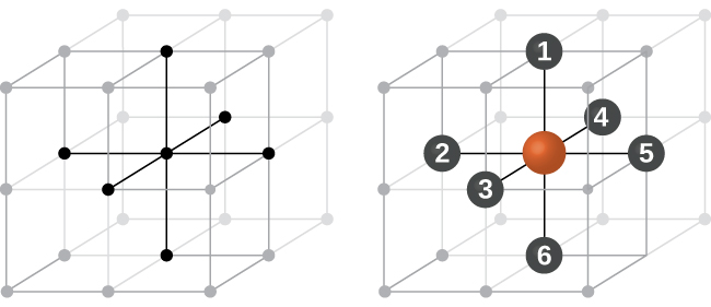 "A diagram of two images is shown. In the first image, eight stacked cubes that make up one large cube are shown. Three lines that run from top to bottom, front to back and sided to side in the middle of the structure are shaded darker than the rest of the lines. The second image shows the same set of cubes, but this time spheres at the end of each line are numbered; the horizontal line that goes left to right is labeled with a ""2"" and a ""5,"" the vertical line is labeled with a ""1"" and a ""6"" and the line that goes horizontally front to back is labeled with a ""3"" and a ""4."""