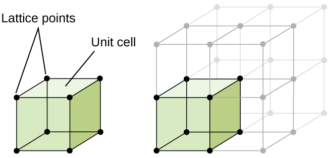 "A diagram of two images is shown. In the first image, a cube with a sphere at each corner is shown. The cube is labeled ""Unit cell"" and the spheres at the corners are labeled ""Lattice points."" The second image shows the same cube, but this time it is one cube amongst eight that make up a larger cube. The original cube is shaded a color while the other cubes are not."