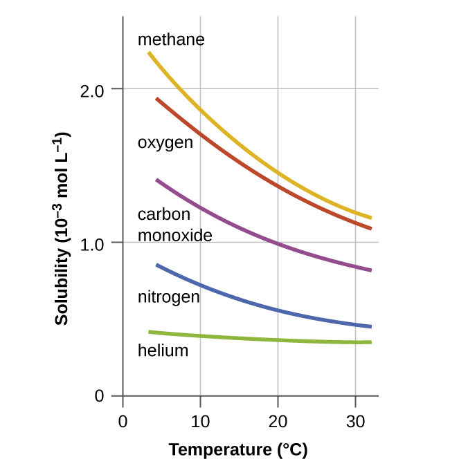 This graph shows solubilities of methane, oxygen, carbon monoxide, nitrogen, and helium in 10 superscript negative 3 mol L superscript negative 1 at temperatures ranging from 0 to 30 degrees Celsius. Solubilities as indicated on the graph in decreasing order are methane, oxygen, carbon monoxide, nitrogen, and helium. At ten degrees, solubilities in 10 superscript negative 3mol L superscript negative 1 are approximately as follows; methane 1.9, oxygen 1.8, carbon monoxide 1.2, nitrogen 0.7, and helium 0.4. At twenty degrees, solubilities in 10 superscript negative 3 mol L superscript negative 1 are approximately as follows; methane 1.2, oxygen 1.1, carbon monoxide 0.9, nitrogen 0.5, and helium 0.35.