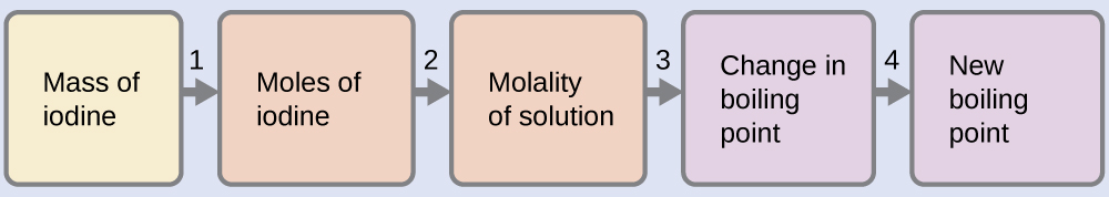 """This is a diagram with five boxes oriented horizontally and linked together with arrows numbered 1 to 4 pointing from each box in succession to the next one to the right. The first box is labeled, """"Mass of iodine."""" Arrow 1 points from this box to a second box labeled, """"Moles of iodine."""" Arrow 2 points from this box to to a third box labeled, """"Molality of solution."""" Arrow labeled 3 points from this box to a fourth box labeled, """"Change in boiling point."""" Arrow 4 points to a fifth box labeled, """"New boiling point."""""""