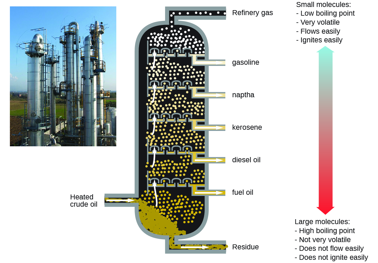 "This figure contains a photo of a refinery, showing large columnar structures. A diagram of a fractional distillation column used in separating crude oil is also shown. Near the bottom of the column, an arrow pointing into the column shows a point of entry for heated crude oil. The column contains several layers at which different components are removed. At the very bottom, residue materials are removed as indicated by an arrow out of the column. At each successive level, different materials are removed proceeding from the bottom to the top of the column. The materials are fuel oil, followed by diesel oil, kerosene, naptha, gasoline, and refinery gas at the very top. To the right of the column diagram, a double sided arrow is shown that is blue at the top and gradually changes color to red moving downward. The blue top of the arrow is labeled, ""small molecules: low boiling point, very volatile, flows easily, ignites easily."" The red bottom of the arrow is labeled, ""large molecules: high boiling point, not very volatile, does not flow easily, does not ignite easily."""