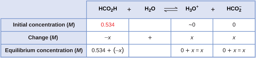 "This table has two main columns and four rows. The first row for the first column does not have a heading and then has the following in the first column: Initial concentration ( M ), Change ( M ), Equilibrium concentration ( M ). The second column has the header of ""H C O subscript 2 H plus sign H subscript 2 O equilibrium arrow H subscript 3 O superscript positive sign."" Under the second column is a subgroup of three columns and three rows. The first column has the following: 0.534, negative x, 0.534 plus sign negative x. The second column has the following: approximately 0, x, 0 plus sign x equals x. The third column has the following: 0, x, 0 plus sign x equals x."