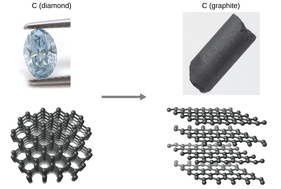 "Two pairs of images are shown. The left pair, labeled, ""C, ( diamond ),"" has a picture of a diamond held by a pair of plyers and a diagram of the molecular arrangement. The second pair, labeled, ""C ( graphite ),"" has a picture of a large, black, slightly shiny rock and a diagram of four sheets composed of many atoms arranged in large squares in a stacked arrangement with space between each."