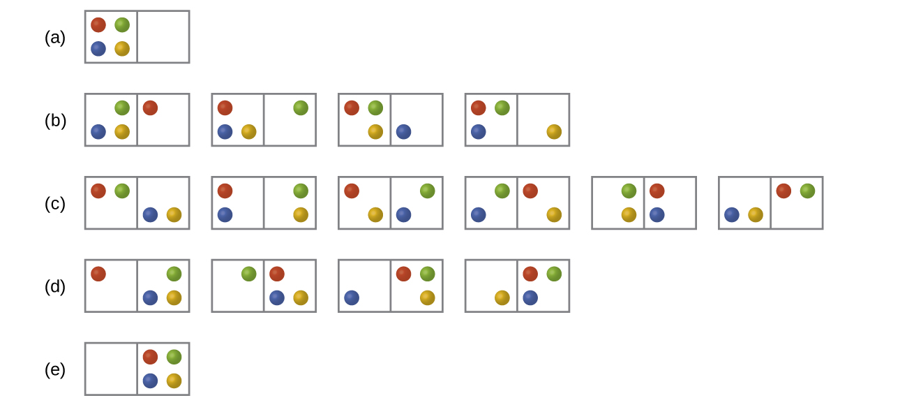 "Five rows of diagrams that look like dominoes are shown and labeled a, b, c, d, and e. Row a has one ""domino"" that has four dots on the left side, red, green, blue and yellow in a clockwise pattern from the top left, and no dots on the right. Row b has four ""dominos,"" each with three dots on the left and one dot on the right. The first shows a ""domino"" with green, yellow and blue on the left and red on the right. The second ""domino"" has yellow, blue and red on the left and green on the right. The third ""domino"" has red, green and yellow on the left and blue on the right while the fourth has red, green and blue on the left and yellow on the right. Row c has six ""dominos"", each with two dots on either side. The first has a red and green on the left and a blue and yellow on the right. The second has a red and blue on the left and a green and yellow on the right while the third has a yellow and red on the left and a green and blue on the right. The fourth has a green and blue on the left and a red and yellow on the right. The fifth has a green and yellow on the left and a red and blue on the right. The sixth has a blue and yellow on the left and a green and red on the right. Row d has four ""dominos,"" each with one dot on the left and three on the right. The first ""domino"" has red on the left and a blue, green and yellow on the right. The second has a green on the left and a red, yellow and blue on the right. The third has a blue on the left and a red, green and yellow on the right. The fourth has a yellow on the left and a red, green and blue on the right. Row e has 1 ""domino"" with no dots on the left and four dots on the right that are red, green, blue and yellow."