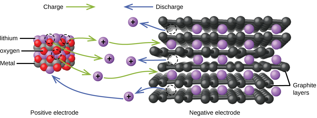 "This figure shows a model of the flow of charge in a lithium ion battery. At the left, an approximately cubic structure formed by alternating red, grey, and purple spheres is labeled below as ""Positive electrode."" The purple spheres are identified by the label ""lithium."" The grey spheres are identified by the label ""Metal."" The red spheres are identified by the label ""oxygen."" Above this structure is the label ""Charge"" followed by a right pointing green arrow. At the right is a figure with layers of black interconnected spheres with purple spheres located in gaps between the layers. The black layers are labeled ""Graphite layers."" Below the purple and black structure is the label ""Negative electrode."" Above is the label ""Discharge,"" which is preceded by a blue arrow which points left. At the center of the diagram between the two structures are six purple spheres which are each labeled with a plus symbol. Three curved green arrows extend from the red, purple, and grey structure to each of the three closest purple plus labeled spheres. Green curved arrows extend from the right side of the upper and lower of these three purple plus labeled spheres to the black and purple layered structure. Three blue arrows extend from the purple and black layered structure to the remaining three purple plus labeled spheres at the center of the diagram. The base of each arrow has a circle formed by a dashed curved line in the layered structure. The lowest of the three purple plus marked spheres reached by the blue arrows has a second blue arrow extending from its left side which points to a purple sphere in the purple, green, and grey structure."