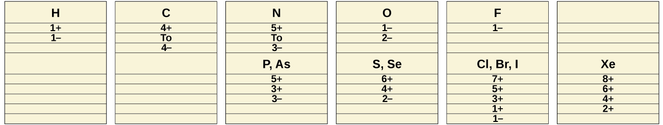 "Six columns of information are shown. The first column has three pieces of data: ""H,"" ""1 positive sign,"" and ""1 negative sign."" The second column has four pieces of data: ""C,"" ""4 positive sign,"" the word, ""To,"" and, ""4 negative sign."" The third column has eight pieces of data: ""N,"" ""5 positive sign,"" the word, ""To,"" ""3 negative sign,"" ""P, A s,"" ""5 positive sign,"" ""3 positive sign,"" and ""3 negative sign."" The fourth column has seven pieces of data: ""O,"" ""1 negative sign,"" ""2 negative sign,"" ""S, S e,"" ""6 positive sign,"" ""4 positive sign,"" and ""2 negative sign."" The fifth column has eight pieces of data: ""F,"" ""1 negative sign,"" ""C l, B r, I,"" ""7 positive sign,"" ""5 positive sign,"" ""3 positive sign,"" ""1 positive sign,"" and ""1 negative sign."" The sixth column has five pieces of data: ""X e,"" ""8 positive sign,"" ""6 positive sign,"" ""4 positive sign,"" and ""2 positive sign."""