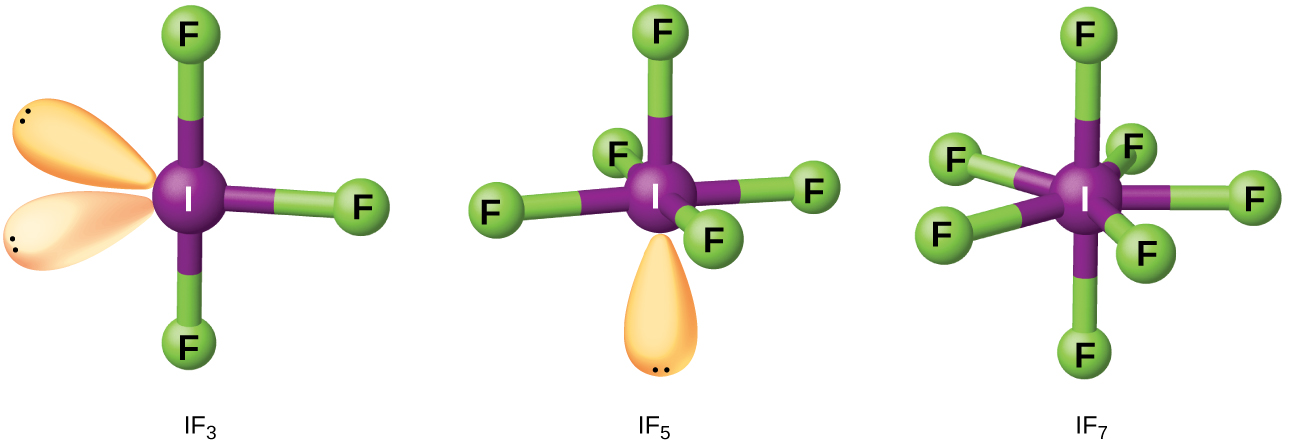 "Three ball-and-stick models are shown. The left structure, labeled, ""I F subscript 3,"" shows a purple atom labeled, ""I,"" bonded to three green atoms labeled, ""F,"" and with two lone pairs of electrons. The middle structure, labeled, ""I F subscript 5,"" shows a purple atom labeled, ""I,"" bonded to five green atoms labeled, ""F,"" and with one lone pair of electrons. The right image, labeled, ""I F subscript 7,"" shows a purple atom labeled, ""I,"" bonded to seven green atoms labeled, ""F."""