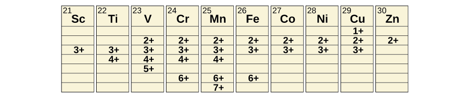 A table is shown with 10 columns and 8 rows. The first row is the header, which shows element symbols with atomic numbers as superscripts to the upper left of the element symbols. The following element symbols and numbers are shown in this manner; S c 21, T i 22, V 23, C r 24, M n 25, F e 26, C o 27, N i 28, C u 29, and Z n 30. The second row shows the value 1 plus under C u. The third row shows the value 2 plus under V, C r, M n, F e, C o, N i, C u, and Z n. The fourth row shows the value 3 plus under S c, T i, V, C r, M n, F e, C o, N i, and C u. The fifth row shows the value 4 plus under T I, V, C r, and M n. The sixth row shows the value 5 plus only under V. The seventh row shows the value 6 plus under C r, M n, and F e. The eighth row shows the value 7 plus under Mn.
