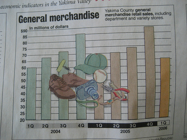 A graph of general merchandise retail sales in a newspaper