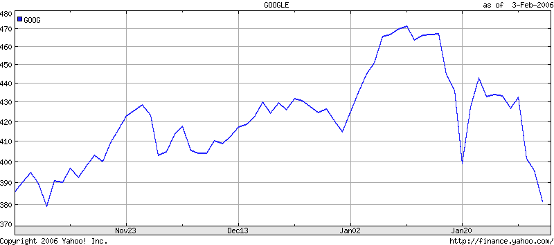 This graph illustrates the fluctuations in Google's stock price