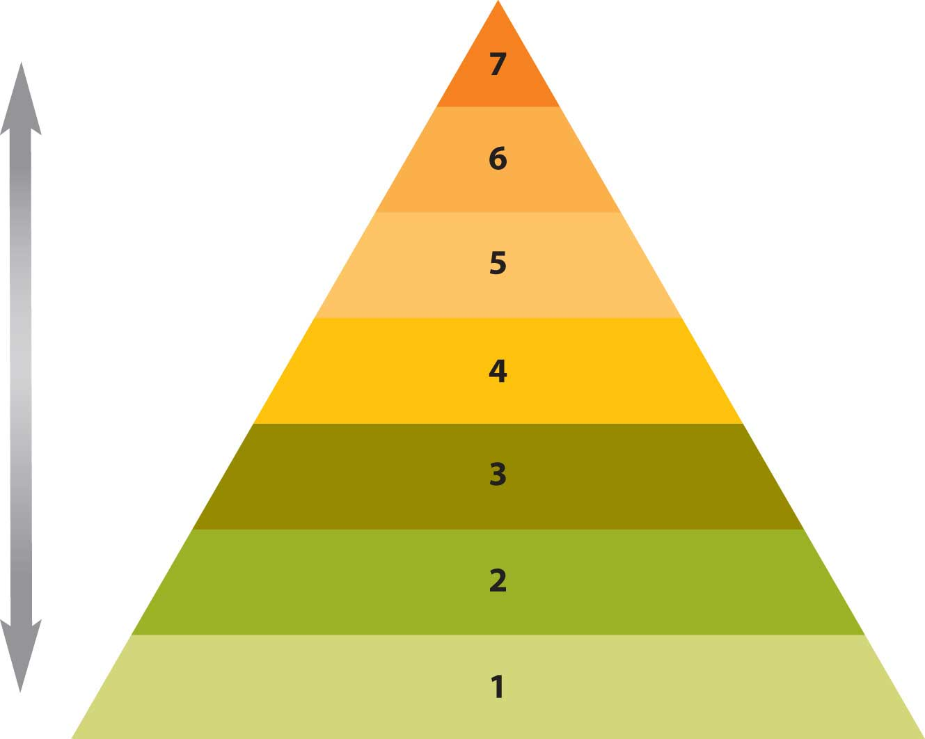 Maslow's Hierarchy. A triangle with 1 at the bottom, and 7 at the top