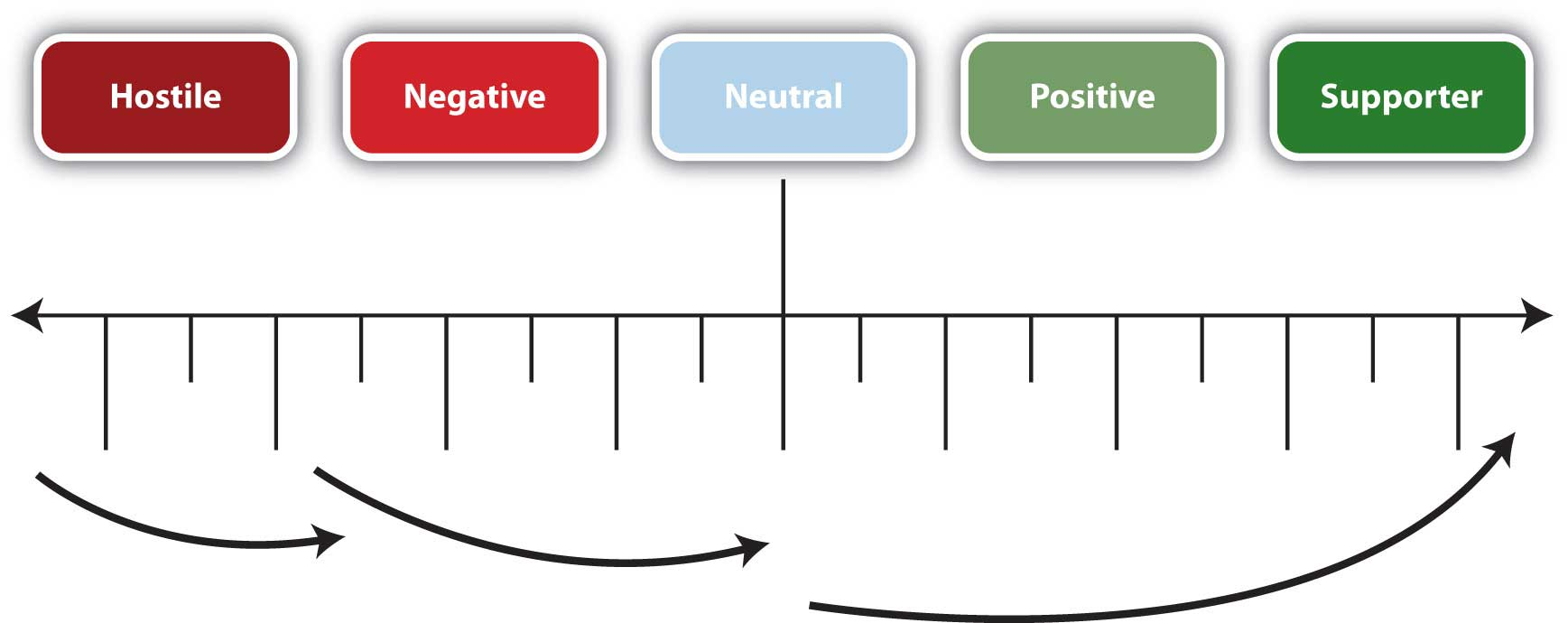 Measurable Gain with the categories: hostile, negative, neutral, positive, and supporter