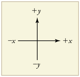 An x y coordinate system. An arrow pointing toward the right shows the positive x direction. Negative x is toward the left. An arrow pointing up shows the positive y direction. Negative y points downward.