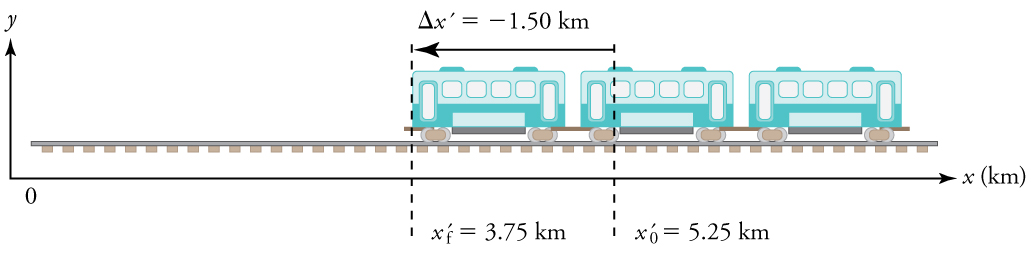 The train moves toward the left, from an initial position of 5 point 25 kilometers to a final position of 3 point 75 kilometers.