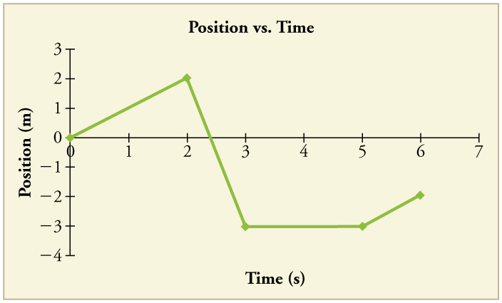 Line graph of position versus time. The line has 4 legs. The first leg has a positive slope. The second leg has a negative slope. The third has a slope of 0. The fourth has a positive slope.