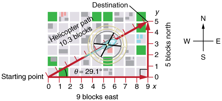 An X Y graph with origin at zero zero with x-axis labeled nine blocks east and y axis labeled five blocks north. A diagonal vector arrow joining starting point at point zero on x axis and destination at point five on y axis with its direction northeast is shown. A helicopter is flying along the diagonal vector arrow with helicopter path of ten point three blocks. The angle formed by diagonal vector arrow and the x-axis is equal to twenty-nine point one degrees.