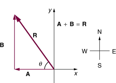 In the given figure displacement of a person is shown. First movement of the person is shown as vector A from origin along negative x axis. He then turns to his right. His movement is now shown as a vertical vector in north direction. The displacement vector R is also shown. In the question you are asked to find the displacement of the person from the start to finish.