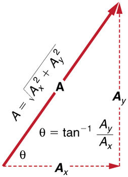 Vector A is shown with its horizontal and vertical components A sub x and A sub y respectively. The magnitude of vector A is equal to the square root of A sub x squared plus A sub y squared. The angle theta of the vector A with the x axis is equal to inverse tangent of A sub y over A sub x