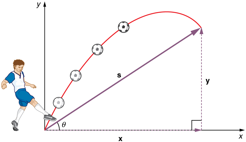 A soccer player is kicking a soccer ball. The ball travels in a projectile motion and reaches a point whose vertical distance is y and horizontal distance is x. The displacement between the kicking point and the final point is s. The angle made by this displacement vector with x axis is theta.