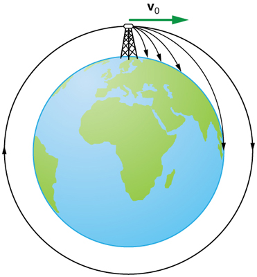 A figure of the Earth is shown and on top of it a very high tower is placed. A projectile satellite is launched from this very high tower with initial velocity of v zero in the horizontal direction. Several trajectories are shown with increasing range. A circular trajectory is shown indicating the satellite achieved its orbit and it is revolving around the Earth.