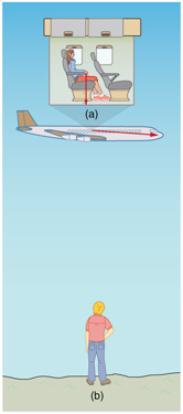 A person standing on ground is observing an airplane. Inside the airplane a woman is sitting on seat. The airplane is moving in the right direction. The woman drops the coin which is vertically downwards for her but the person on ground sees the coin moving horizontally towards right.
