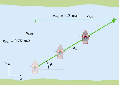 A boat is trying to cross a river. Due to the velocity of the river the path traveled by the boat is diagonal. The velocity of the boat, v boat, is equal to zero point seven five meters per second and is in positive y direction. The velocity of the river, v-river, is equal to one point two meters per second and is in positive x direction. The resultant diagonal velocity v total, which makes an angle of theta with the horizontal x axis, is towards north east direction.
