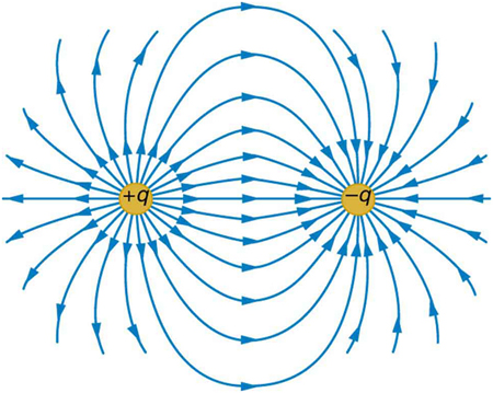 The electric force field between a positively charged particle and a negatively charged particle. Electric field lines start from the positive charge and end at the negative charge, and each line is represented as a curved arrow.