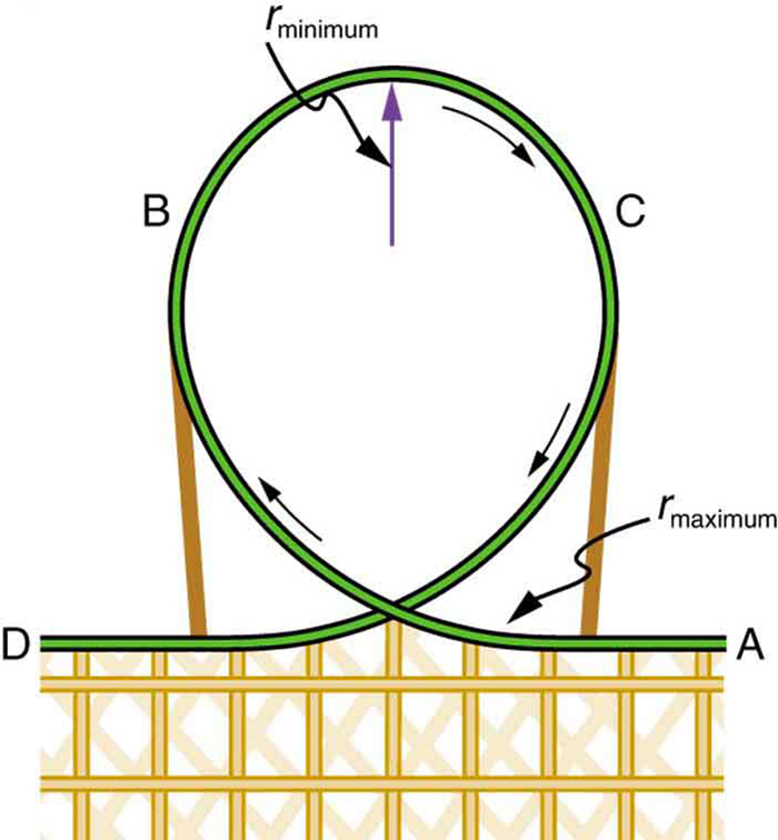 A teardrop shaped loop of a roller coaster is shown. The car of the roller coaster starts from the point A near the right of the base and covers the teardrop portion of the roller coaster and move to a point D at the left of base. Near the top of tear drop portion an upward arrow is shown labeled as r-minimum. Also at a point near the base toward A there is a label called r-maximum. The wire frame of the base is also shown.
