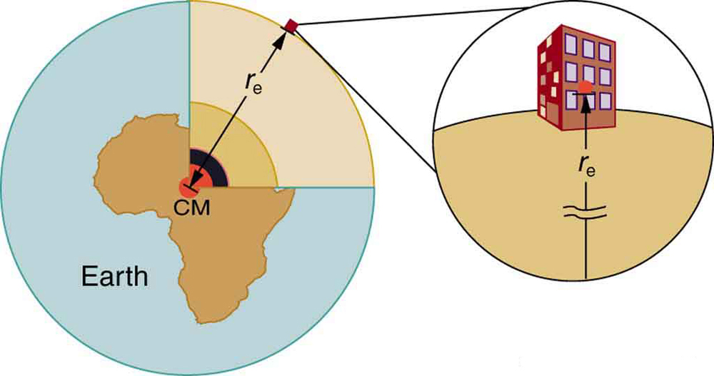 The given figure shows two circular images side by side. The bigger circular image on the left shows the Earth, with a map of Africa over it in the center, and the first quadrant in the circle being a line diagram showing the layers beneath Earth's surface. The second circular image shows a house over the Earth's surface and a vertical line arrow from its center to the downward point in the circle as its radius distance from the Earth's surface. A similar line showing the Earth's radius is also drawn in the first quadrant of the first image in a slanting way from the center point to the circle path.
