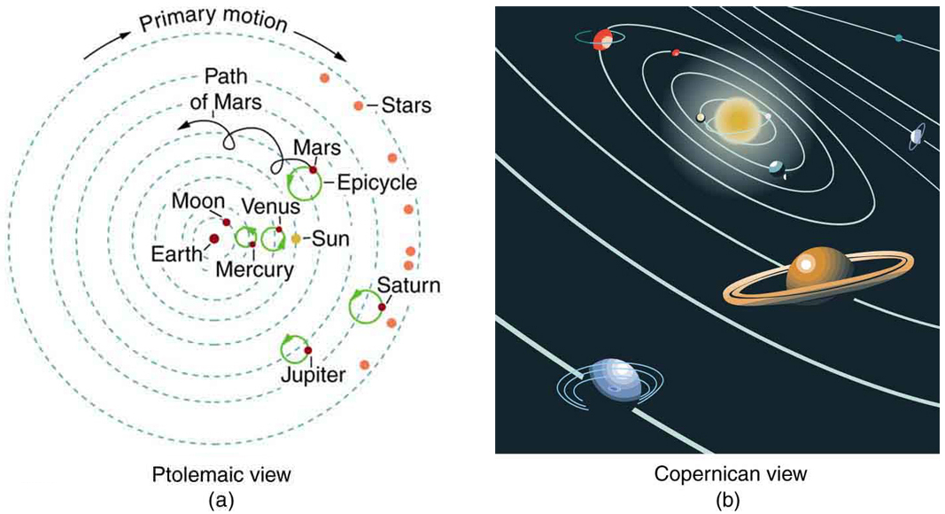 In figure a the paths of the different planets are shown in the forms of dotted concentric circles with the Earth at the center with its Moon. The Sun is also shown revolving around the Earth. Each planet is labeled with its name. On the planets Mercury, Venus, Mars, Jupiter and Saturn green colored epicycles are shown. In the figure b Copernican view of planet is shown. The Sun is shown at the center of the solar system. The planets are shown moving around the Sun.