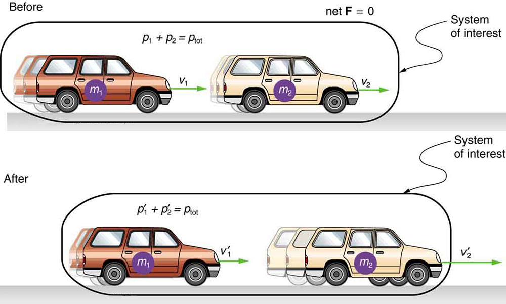 A brown car with velocity V 1 and mass m 1 moves toward the right behind a tan car of velocity V 2 and mass m 2. The system of interest has a total momentum equal to the sum of individual momentums p 1 and p 2. The net force between them is zero before they collide with one another. The brown car after colliding with the tan car has velocity V 1prime and momentum p 1 prime and the light brown car moves with velocity V 2 prime and momentum p 2 prime. Both move in the same direction as before collision. This system of interest has a total momentum equal to the sum p 1 prime and p 2 prime.