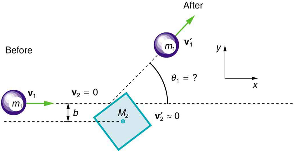 A ball m one moves horizontally to the right with speed v one. It will collide with a stationary square labeled capital m two that is rotated at approximately forty-five degrees. The point of impact is on a face of the square a distance b above the center of the square. After the collision the ball is shown heading off at an angle theta one above the horizontal with a speed v one prime. The square remains essentially stationary (v 2 prime is approximately zero).
