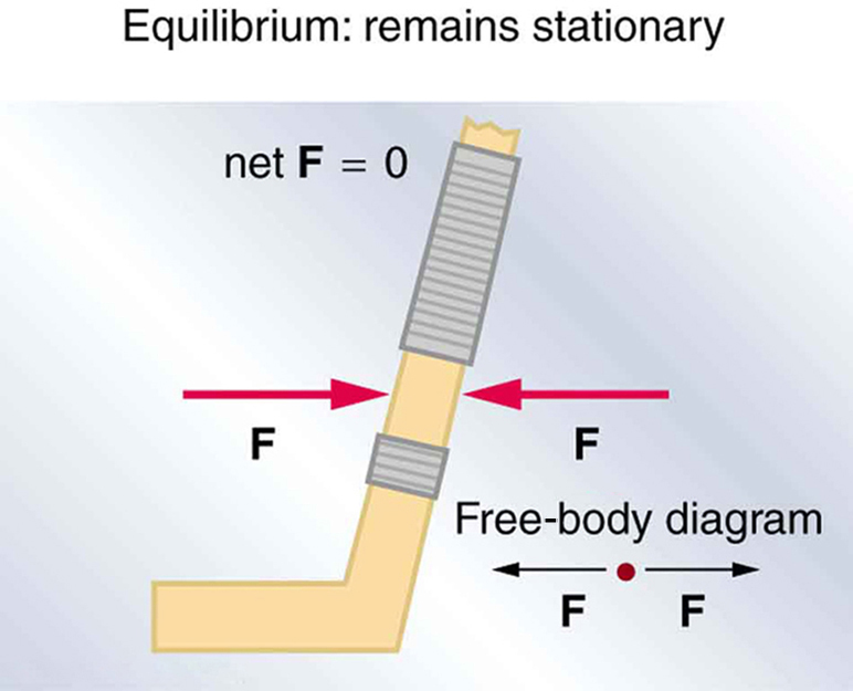 91 The First Condition For Equilibrium College Physics Chapters 1 17
