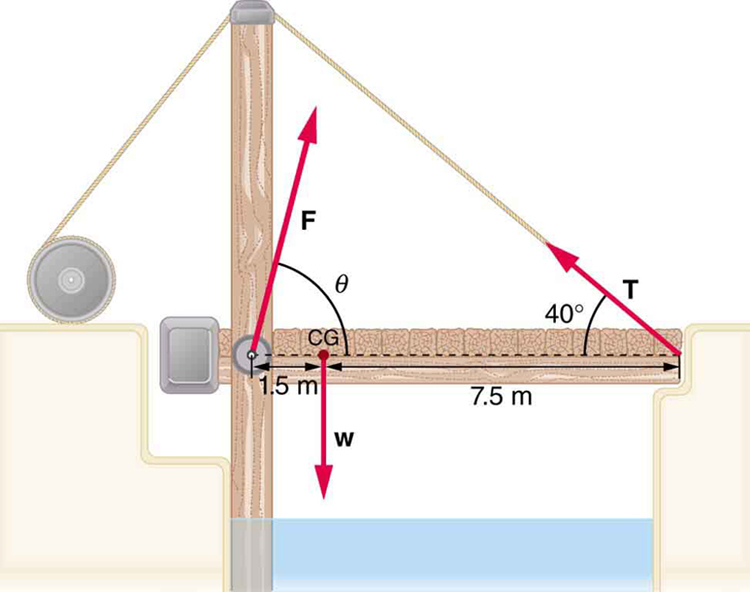 A small drawbridge is shown. There is one vertical and one horizontal wooden plank. The left end of the horizontal plank is attached to the vertical plank near its middle. At the point of contact, a hinge is shown. A wire is tied to the right end of the horizontal end, is passed over the top of the vertical plank and is connected to a pulley. The angle made by the wire with the horizontal plank is forty degrees. The reaction F at the hinge is inclined at an angle theta.