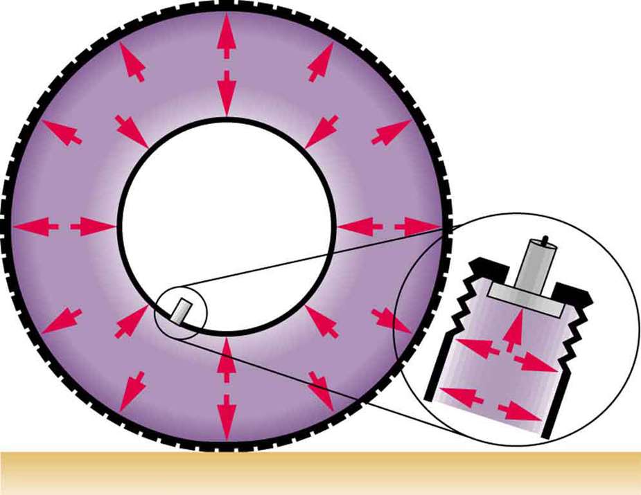 The forces inside a tire are shown by arrow lines. An inset shows an enlarged view of the valve in the tire. Air pressure in the tire keeps the valve closed.