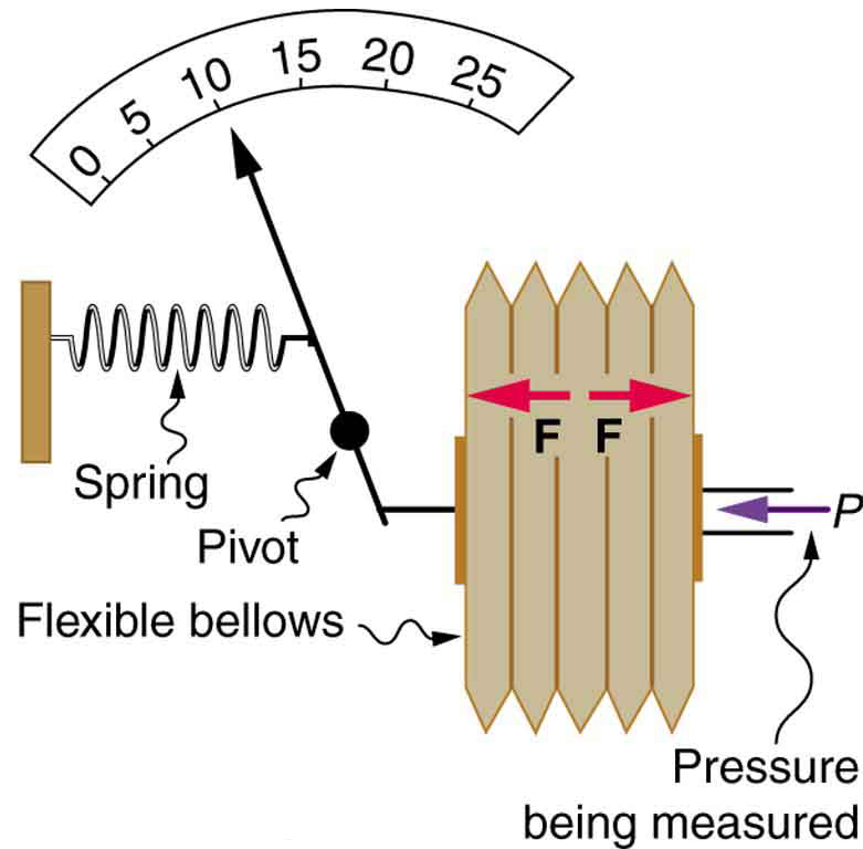 Aneroid gauge measures pressure using a bellows and spring arrangement connected to the pointer that points to a calibrated scale.