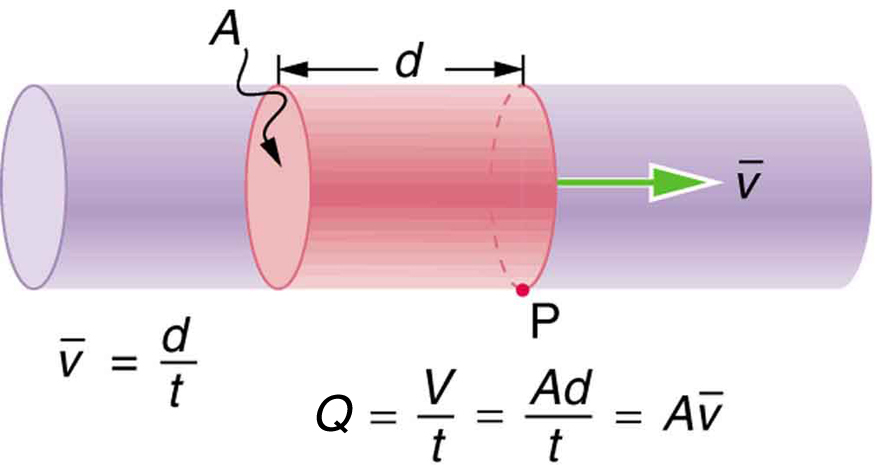 The figure shows a fluid flowing through a cylindrical pipe open at both ends. A portion of the cylindrical pipe with the fluid is shaded for a length d. The velocity of the fluid in the shaded region is shown by v toward the right. The cross sections of the shaded cylinder are marked as A. This cylinder of fluid flows past a point P on the cylindrical pipe. The velocity v is equal to d over t.
