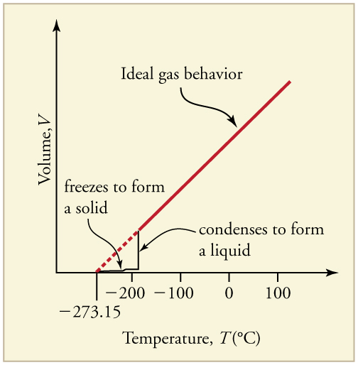 Line graph of volume versus temperature showing the relationship for an ideal gas and a real gas. The line for an ideal gas is linear starting at absolute zero showing a linear increase in volume with temperature. The line for a real gas is linear above a temperature of negative one hundred ninety degrees Celsius and follows that of the ideal gas. But below that temperature, the graph shows an almost vertical drop in volume with temperature as the temperature drops and the gas condenses.